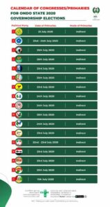 Ondo 2020: 17 Parties adopt Indirect Primary